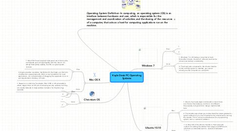 Mind Map: Kayla Davis PC Operating Systems