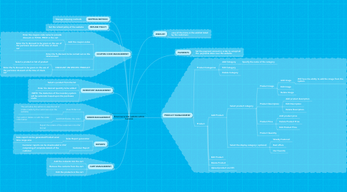 Mind Map: Ecommerce Site website admin features