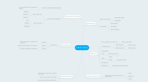 Mind Map: ARISTÓTELES