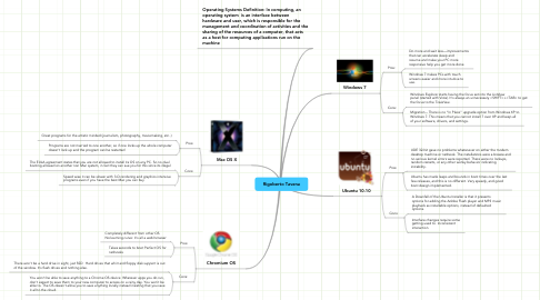 Mind Map: Rigoberto Tavena