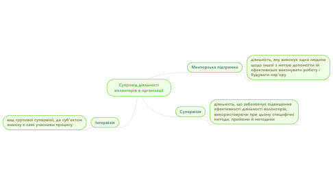 Mind Map: Індивідуальне завдання студента групи СРб-1-15-4.0д Яремчук Марії    Тема: Структура соціальної роботи як практичної діяльності