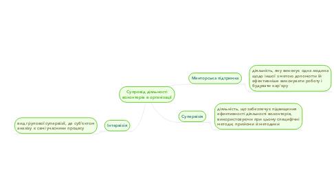Mind Map: Супровід діяльності волонтерів в організації