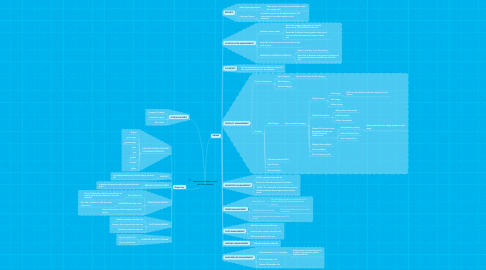 Mind Map: Features accessible to users  and other features
