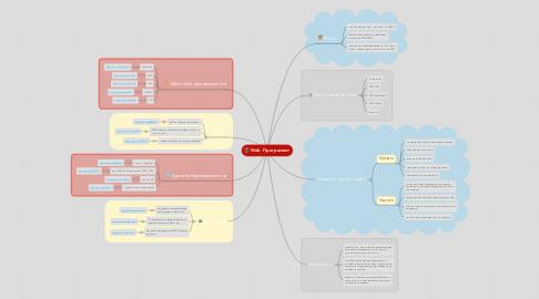 Mind Map: Web  Програмист