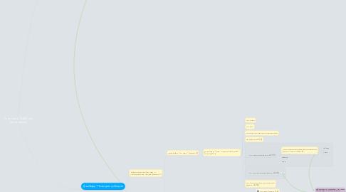 Mind Map: План Минфина России по реализации Концепции открытости ФОИВ на 2016 год