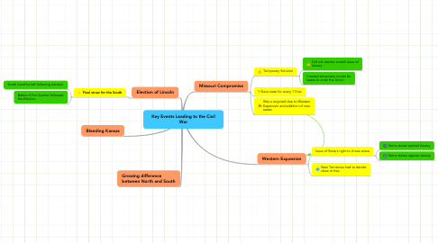 Mind Map: Key Events Leading to the Civil