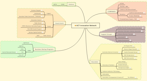 Mind Map: ACT Innovation Network
