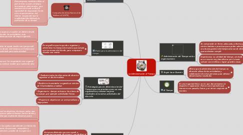 Mind Map: La Administración el Tiempo