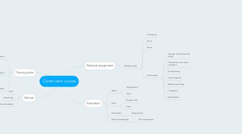 Mind Map: Comm tech course