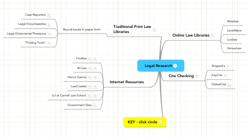 Mind Map: Legal Research