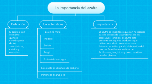 Mind Map: La importancia del azufre