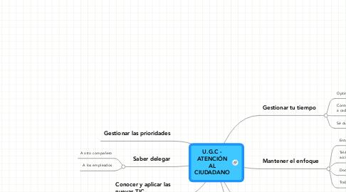Mind Map: U.G.C - ATENCIÓN AL CIUDADANO