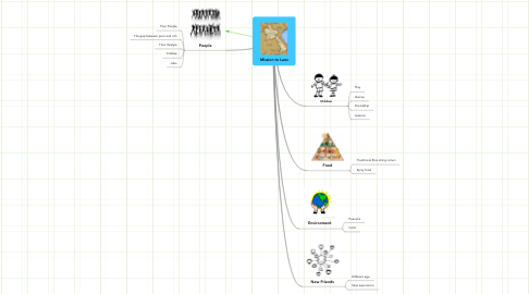 Mind Map: Mission to Laos