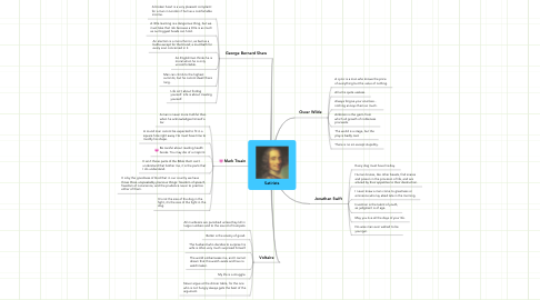 Mind Map: Satirists