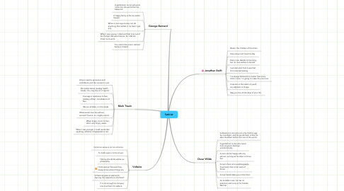 Mind Map: Satirist