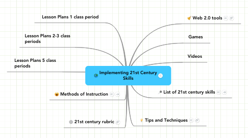 Mind Map: Implementing 21st Century Skills