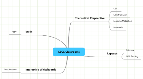 Mind Map: CSCL Classrooms