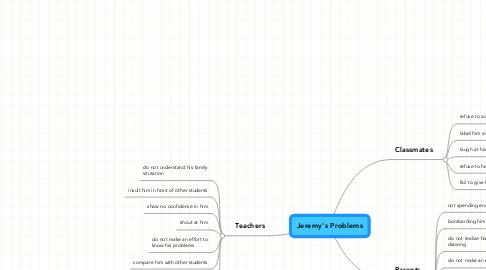 Mind Map: Jeremy