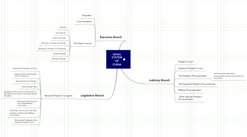 Mind Map: LEGAL SYSTEM OF CHINA