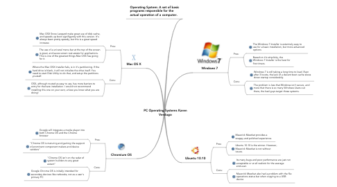 Mind Map: PC Operating Systems Karen