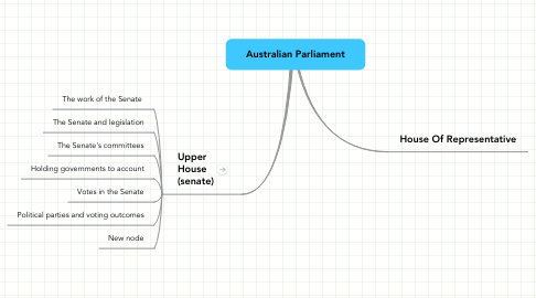 Mind Map: Australian Parliament