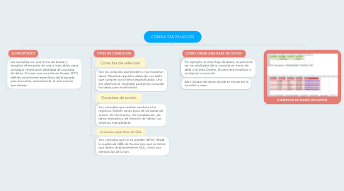 Mind Map: CONSULTAS EN ACCES