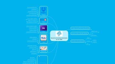 Mind Map: Servicios de almacenamiento en la nube