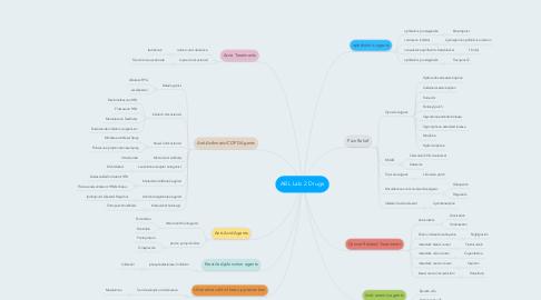 Mind Map: ABL Lab 2 Drugs