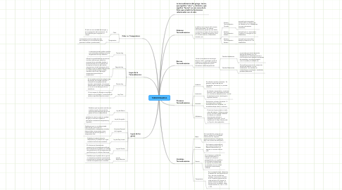 Mind Map: TERMODINAMICA