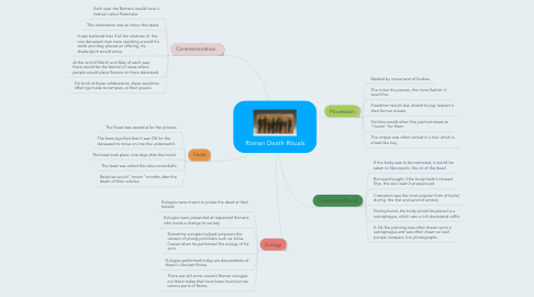 Mind Map: Roman Death Rituals