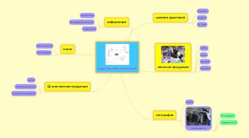 Mind Map: издательские технологии