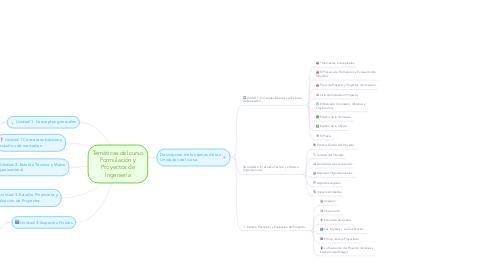 Mind Map: Temáticas del curso Formulación y Proyectos de Ingeniería
