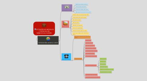 Mind Map: ESTRATEGIAS-MODELOS Y TÉCNICAS DE SERVICIO AL CLIENTE