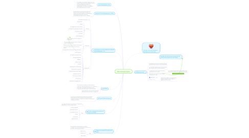 Mind Map: Metodologías Ágiles