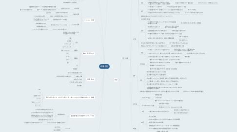 Mind Map: 佐藤 優太