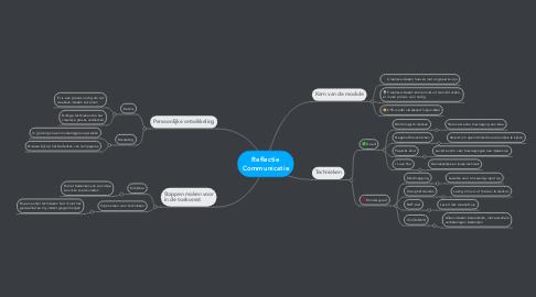 Mind Map: Reflectie Communicatie