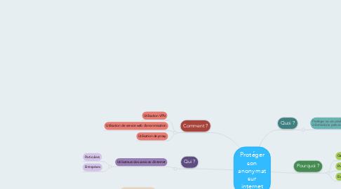 Mind Map: Protéger son anonymat sur internet