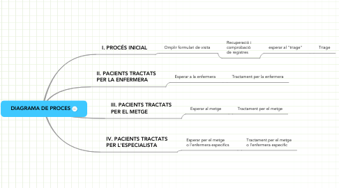 Mind Map: DIAGRAMA DE PROCES