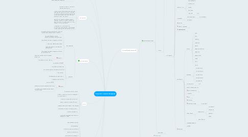 Mind Map: Ремонт компьютеров