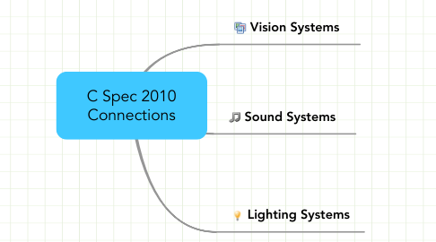 Mind Map: C Spec 2010 Connections