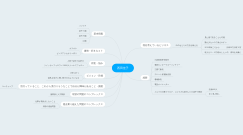 Mind Map: 西田佳子