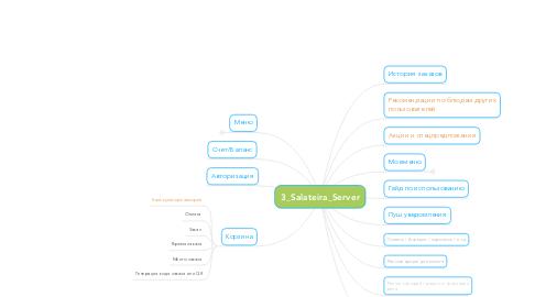 Mind Map: 3_Salateira_Server