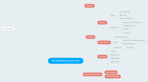 Mind Map: The Outsiders Character Chart