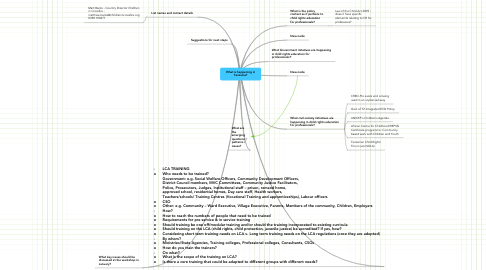 Mind Map: What is happening in Tanzania?