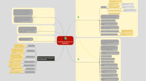 Mind Map: AUTOMATIZACIÓN DE UN PROBLEMA