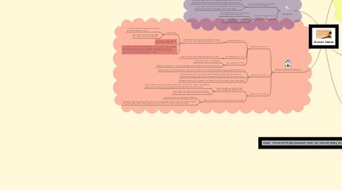 Mind Map: Otonomi Daerah