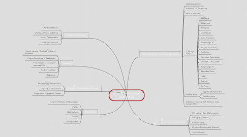 Mind Map: Chartboost Business Onboarding