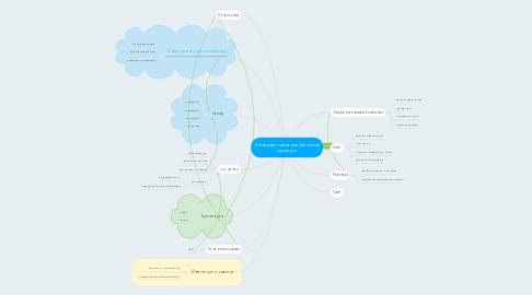 Mind Map: Интернет магазин Детской одежды