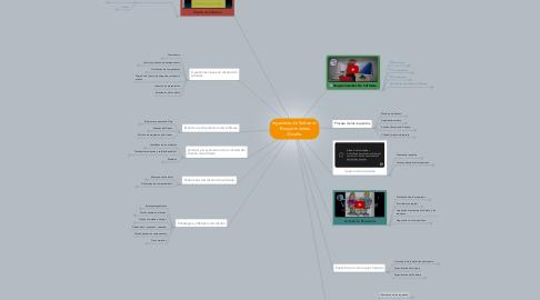 Mind Map: Ingeniería de Software: - Requerimientos. -Diseño.