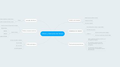 Mind Map: Oferta y Demanda de Dinero